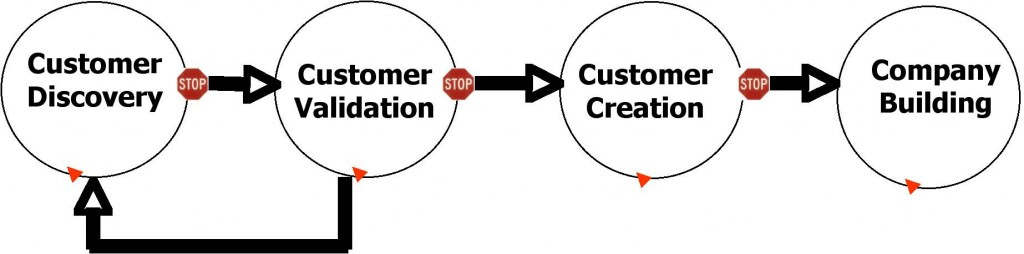 customer_development