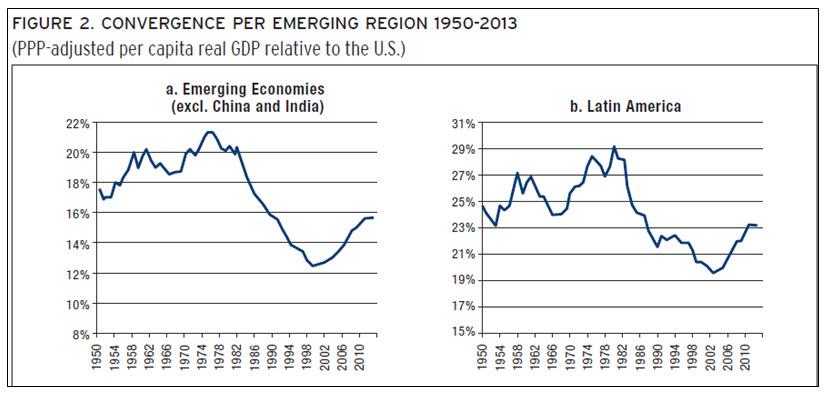 convergence per emerging region